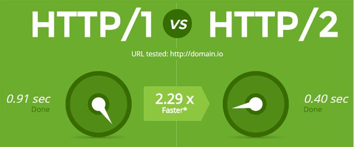 HTTP/2-vs-HTTP/1.1